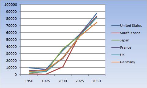 south_korea27s_exponential_economic_growth